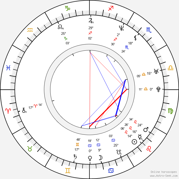 Monica Davidescu - Birth horoscope chart