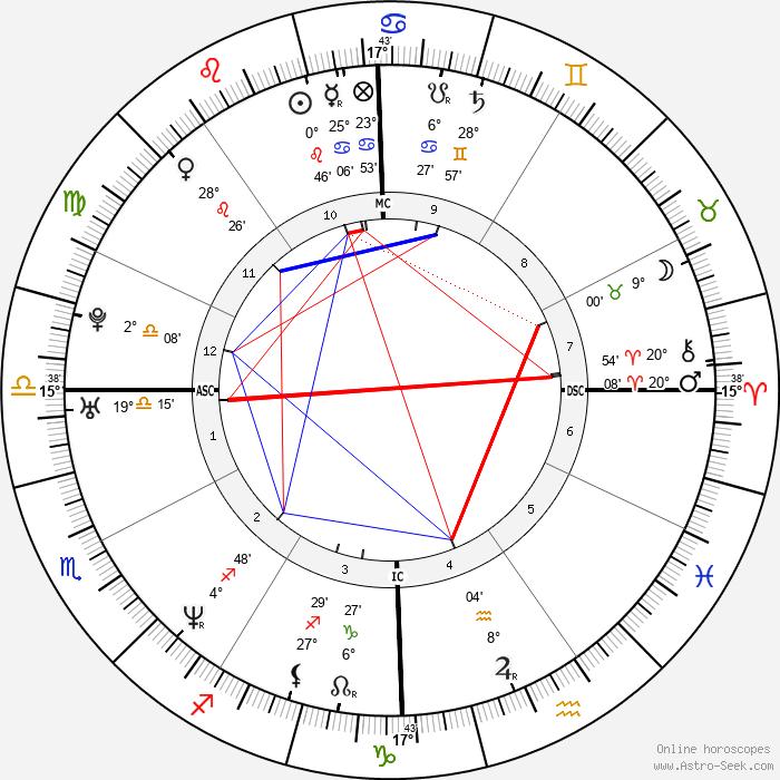 Monica Lewinsky - Birth horoscope chart