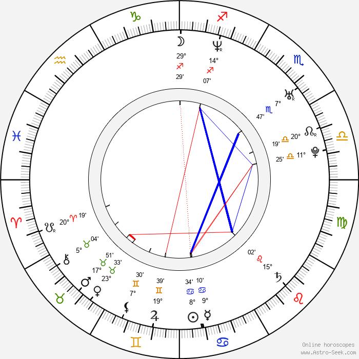 Monica Maria Iacob-Ridzi - Birth horoscope chart