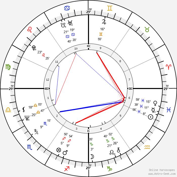 Monica Schreiner - Birth horoscope chart