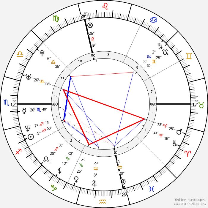Monica Seles - Birth horoscope chart