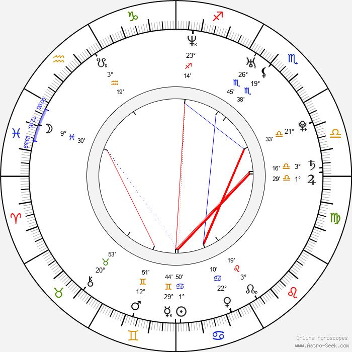 Monica Sweetheart - Birth horoscope chart