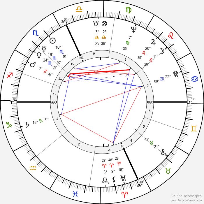 Monica Vitti - Birth horoscope chart