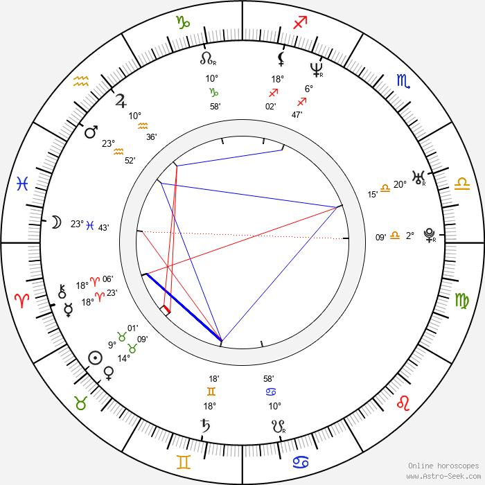 Monika A. Fingerová - Birth horoscope chart