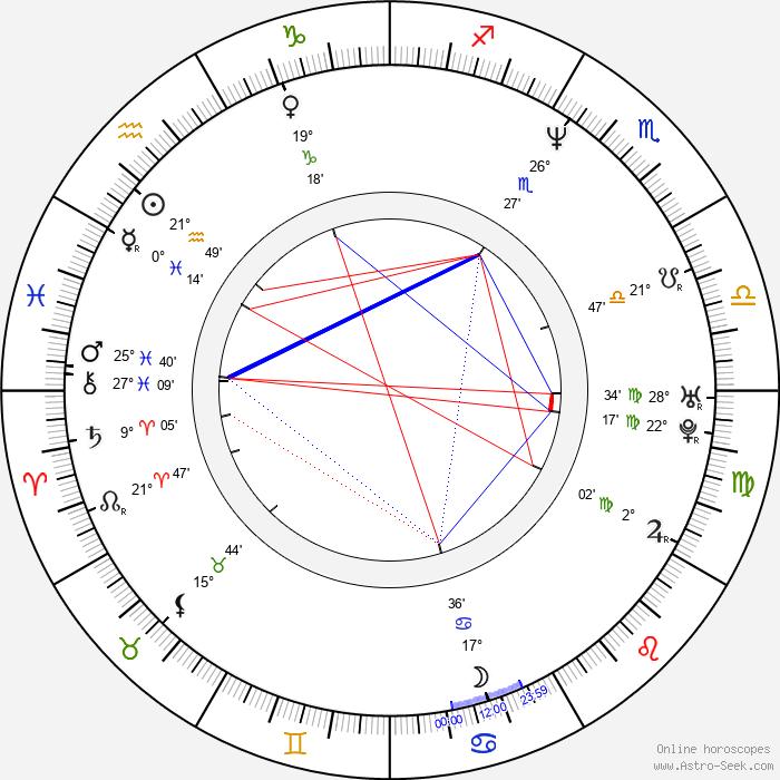 Monika Guthmann - Birth horoscope chart