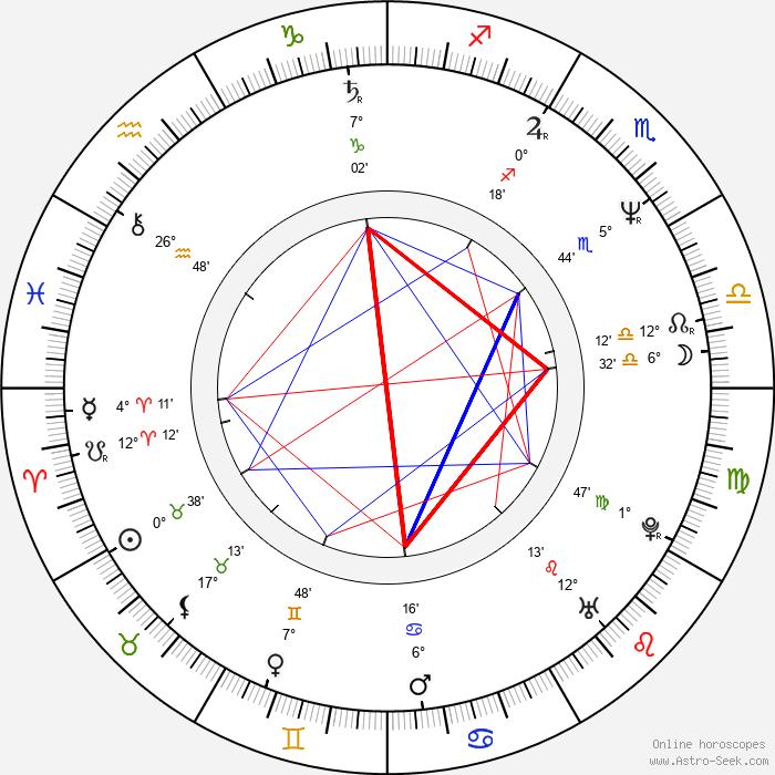Monika Hálová - Birth horoscope chart