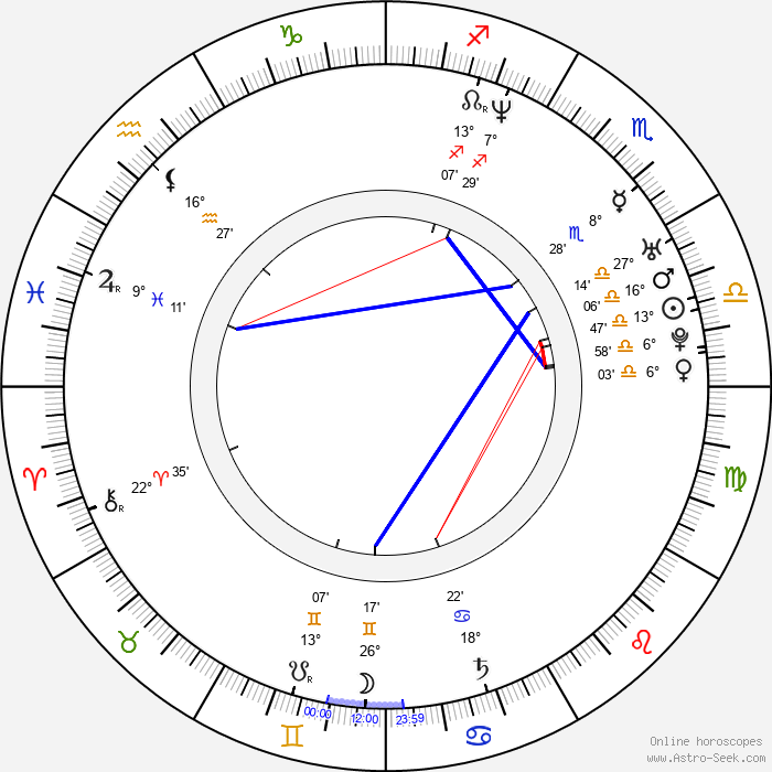 Monika Hilmerová - Birth horoscope chart