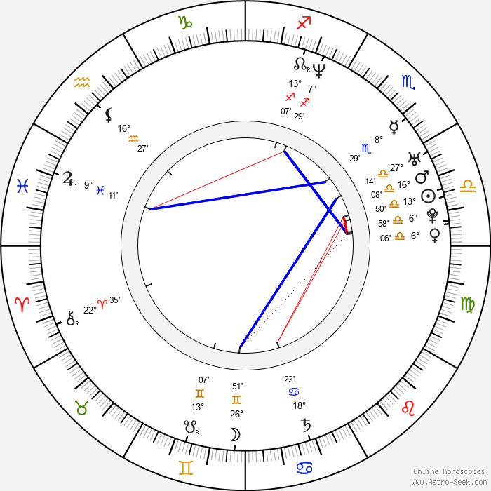 Monika Hilmerová - Birth horoscope chart