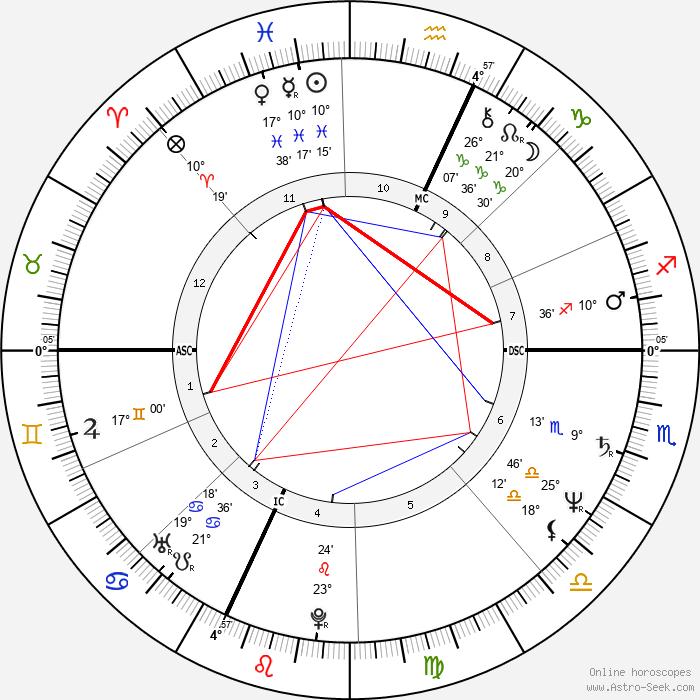 Monika Holzner-Pflug - Birth horoscope chart
