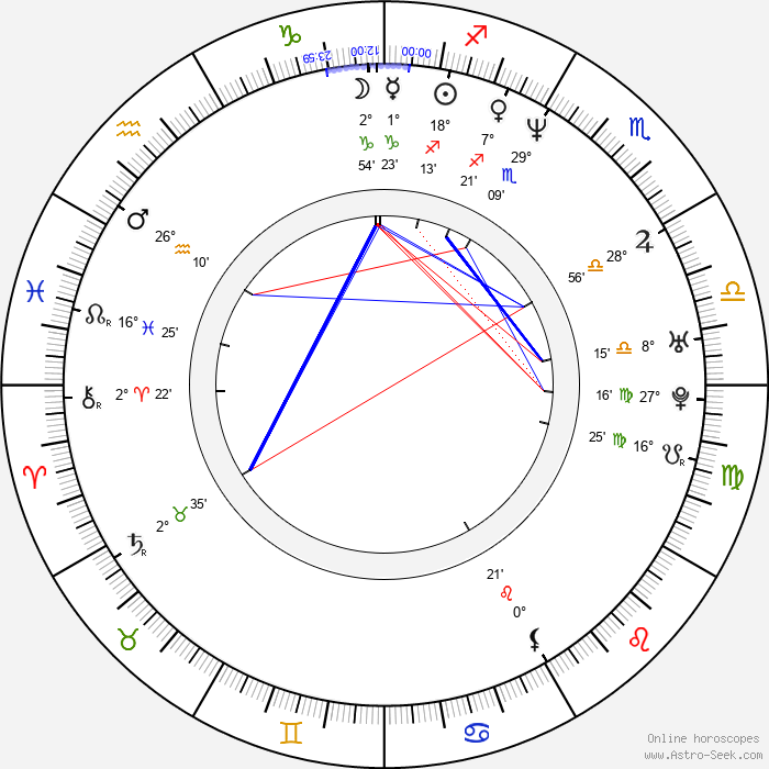 Monika Kvasničková - Birth horoscope chart