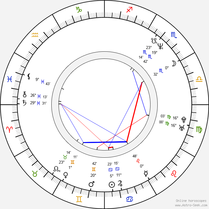 Monika Načeva - Birth horoscope chart