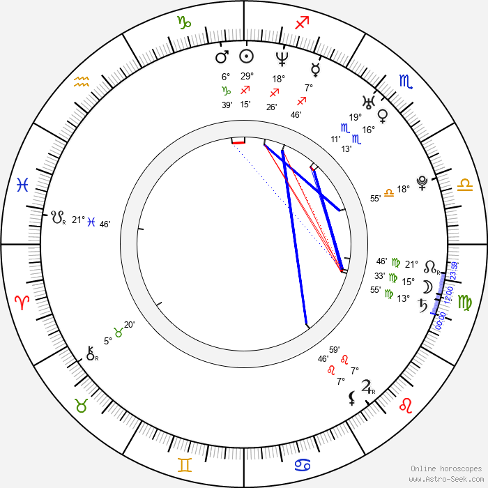 Monika Pedersen - Birth horoscope chart