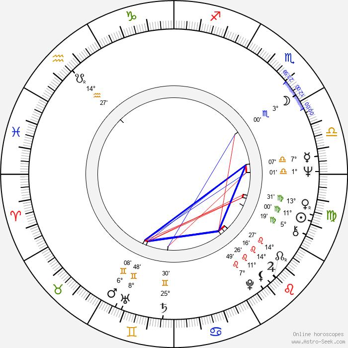 Monika Pošívalová - Birth horoscope chart