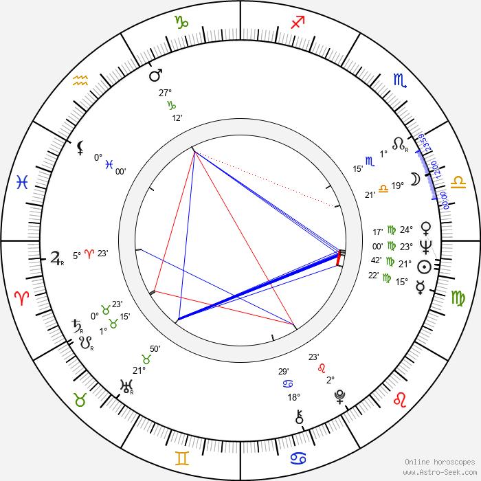 Monika Schoeller - Birth horoscope chart