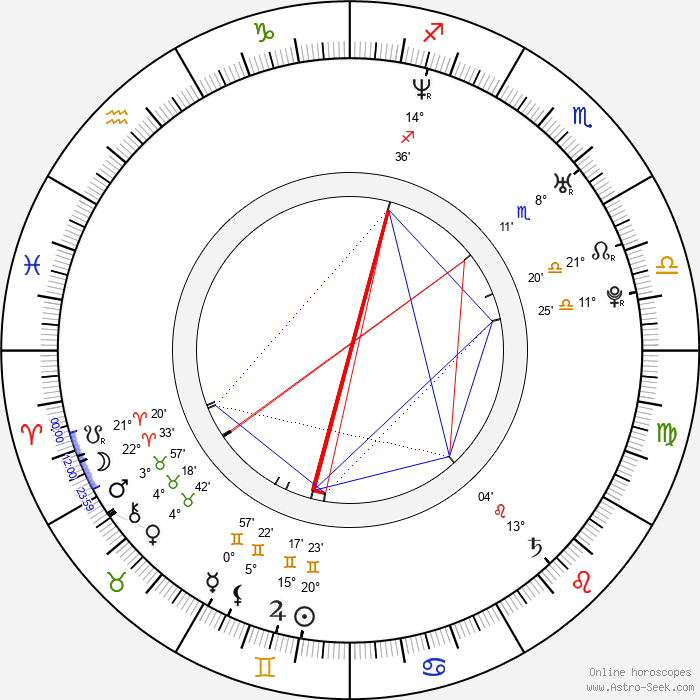 Monika Žídková - Birth horoscope chart