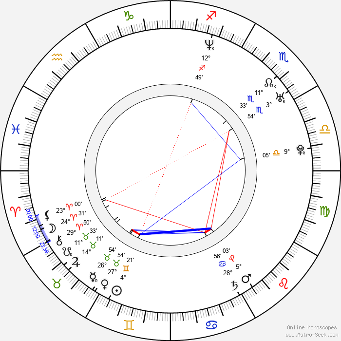 Monika Zimová - Birth horoscope chart