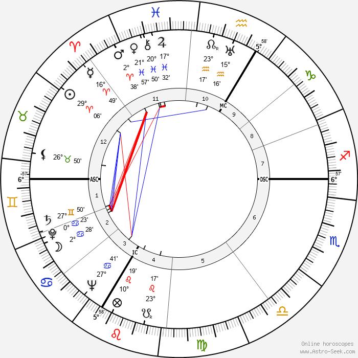Monique de la Bruchollerie - Birth horoscope chart