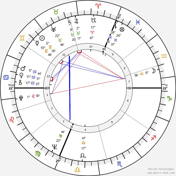 Monique Gagnon-Tremblay - Birth horoscope chart