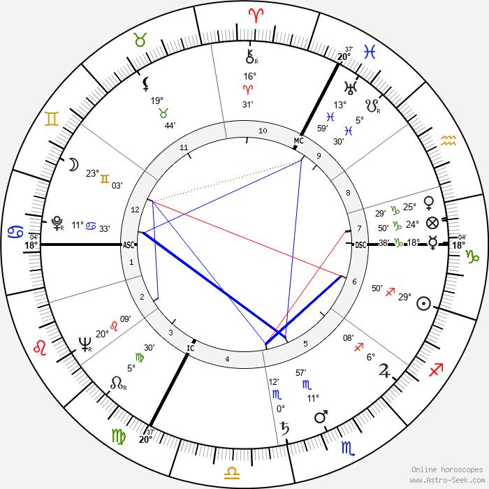 Monique Libotte Berlioux - Birth horoscope chart