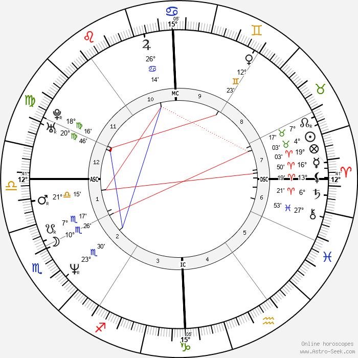Monte Gene Smith - Birth horoscope chart