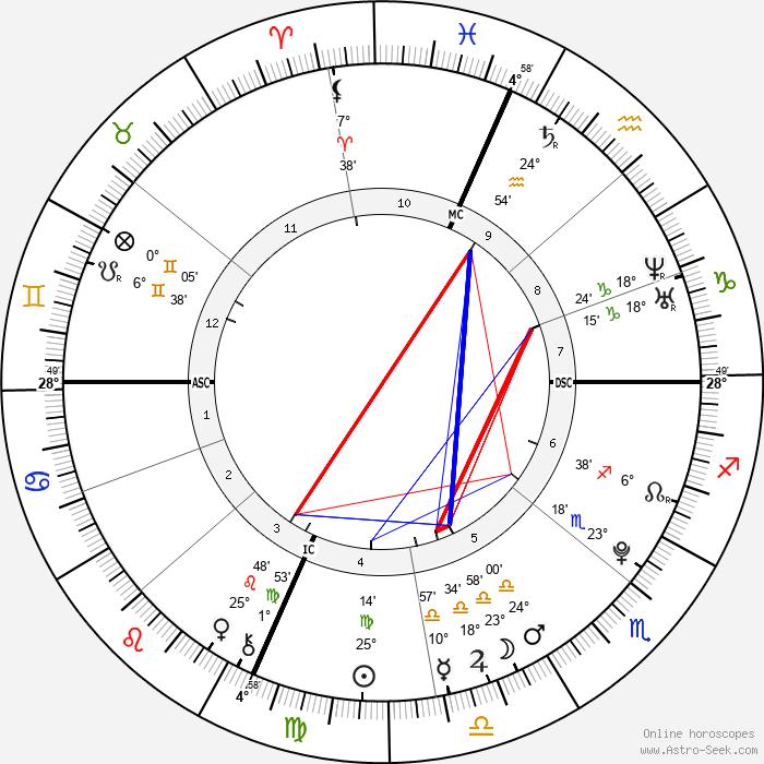Montel Williams Jr. - Birth horoscope chart