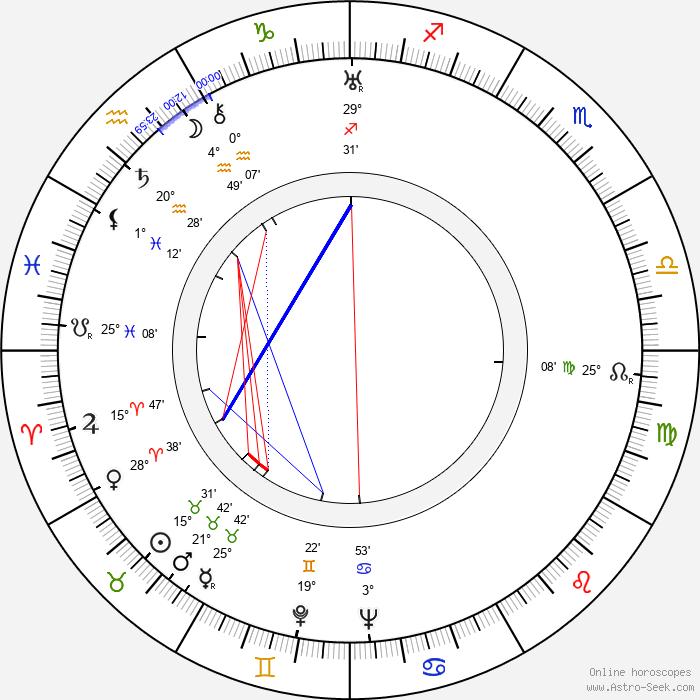 Montgomery Tully - Birth horoscope chart
