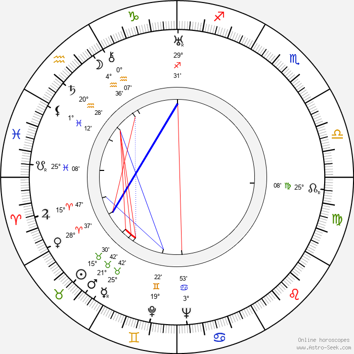 Montgomery Tully - Birth horoscope chart