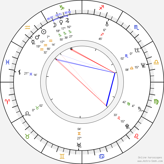 Montxo Armendáriz - Birth horoscope chart