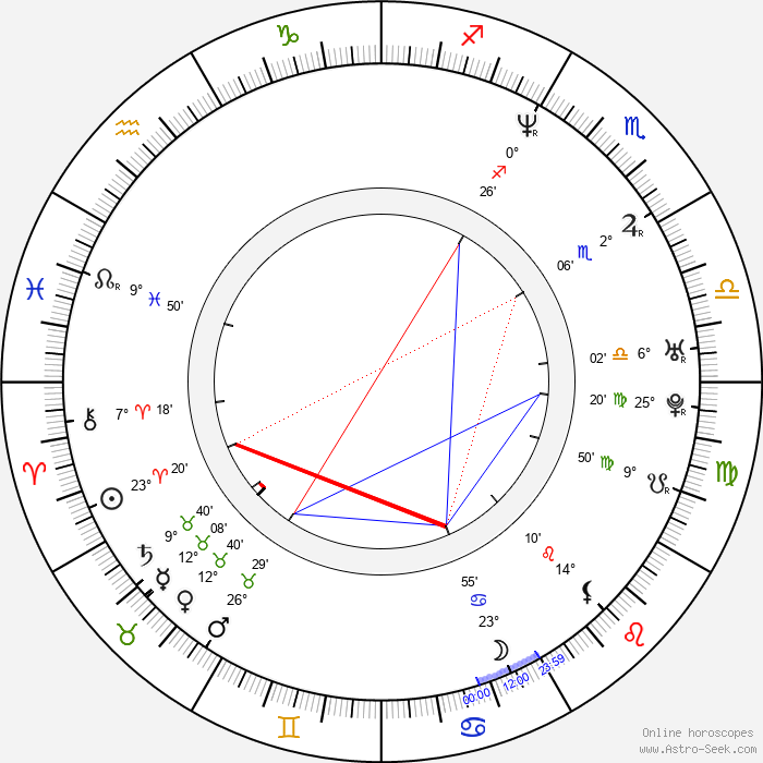 Monty Brown - Birth horoscope chart