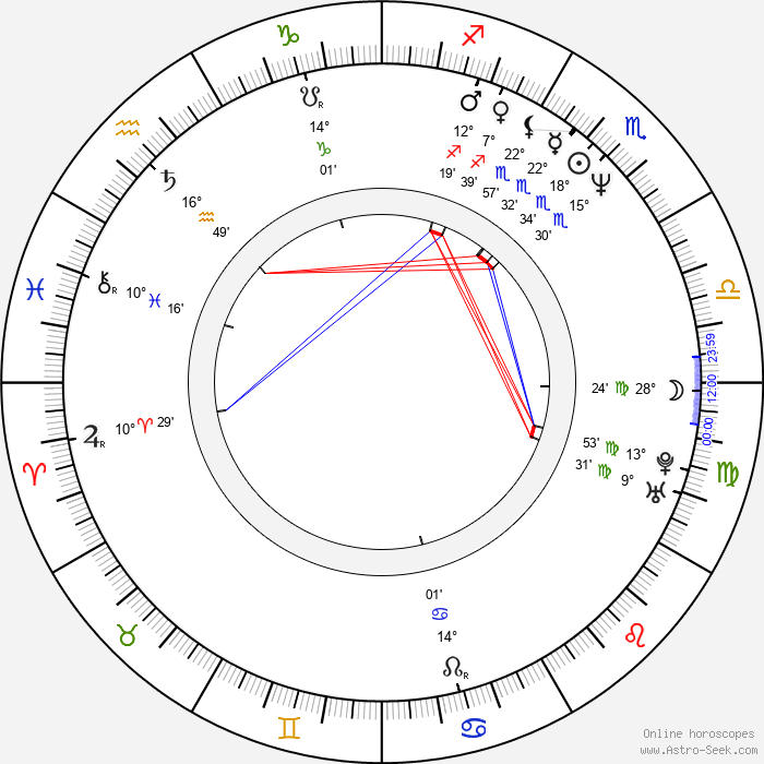 Monty Sopp - Birth horoscope chart