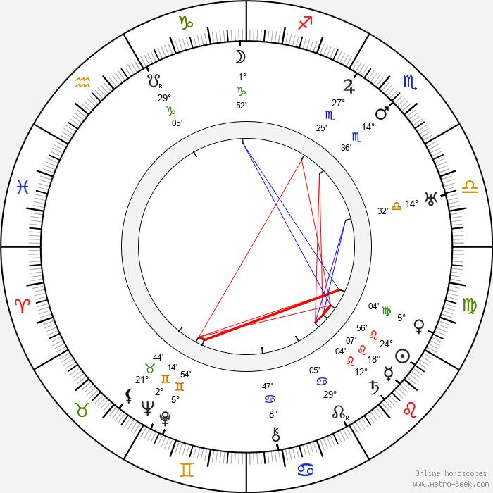 Monty Woolley - Birth horoscope chart