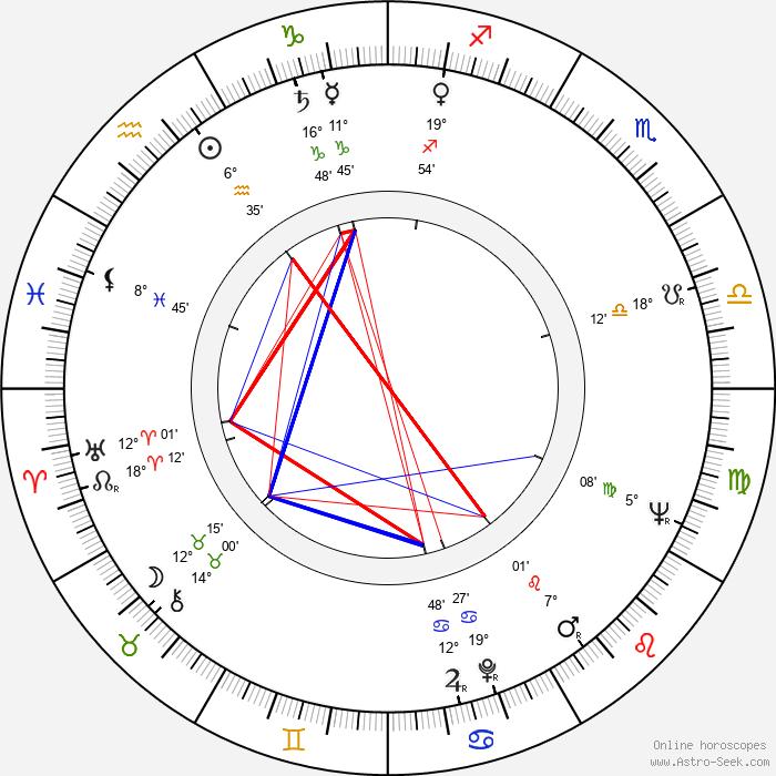 Mordecai Richler - Birth horoscope chart