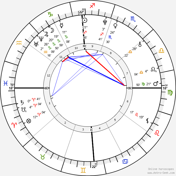 Morgan Eastwood - Birth horoscope chart
