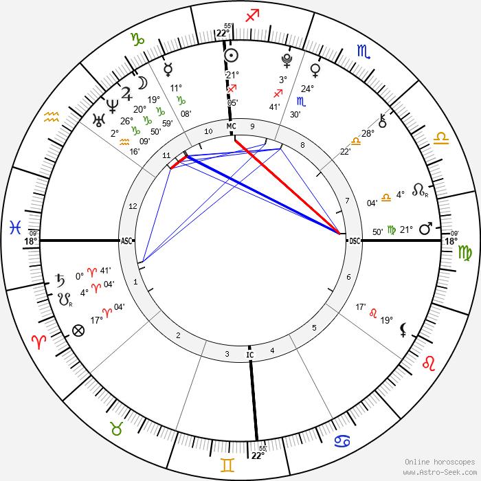 Morgan Eastwood - Birth horoscope chart