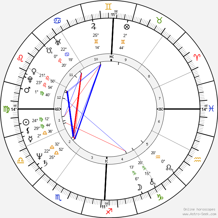 Morgan Evan White Jr. - Birth horoscope chart