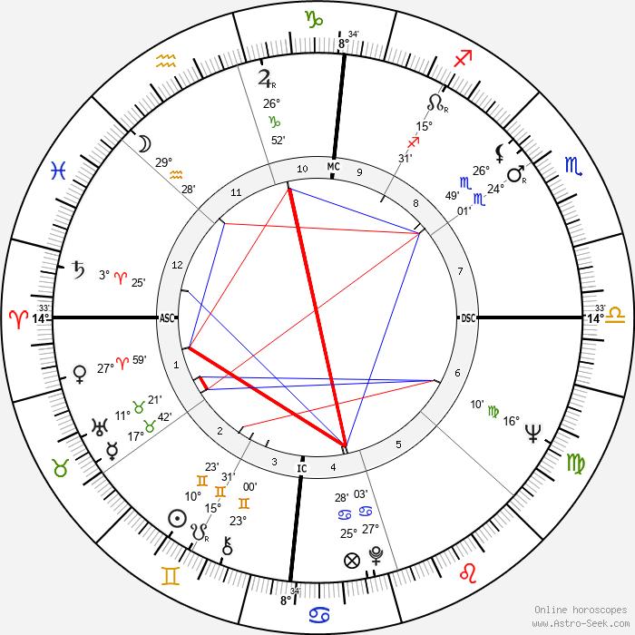 Morgan Freeman - Birth horoscope chart