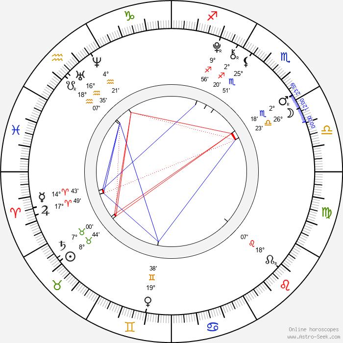 Morgan Turner - Birth horoscope chart