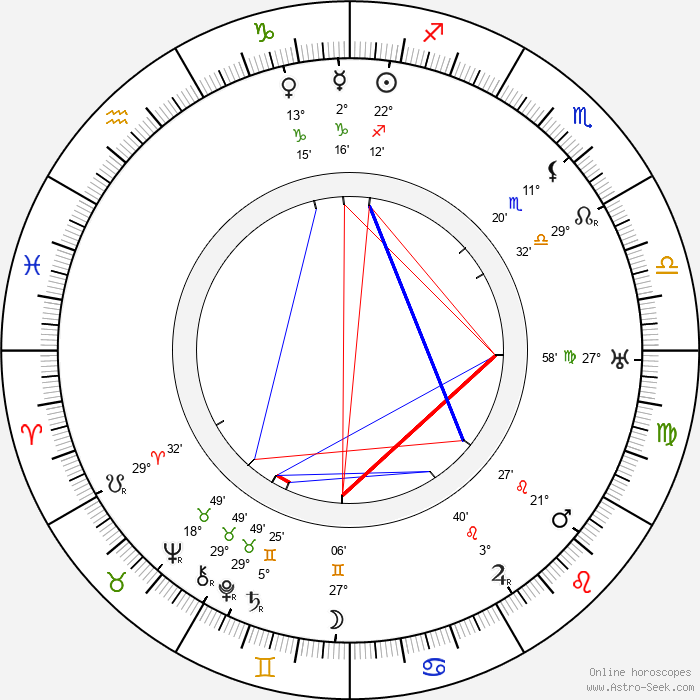 Morihei Ueshiba - Birth horoscope chart