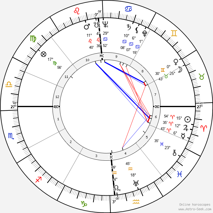 Morley Baer - Birth horoscope chart