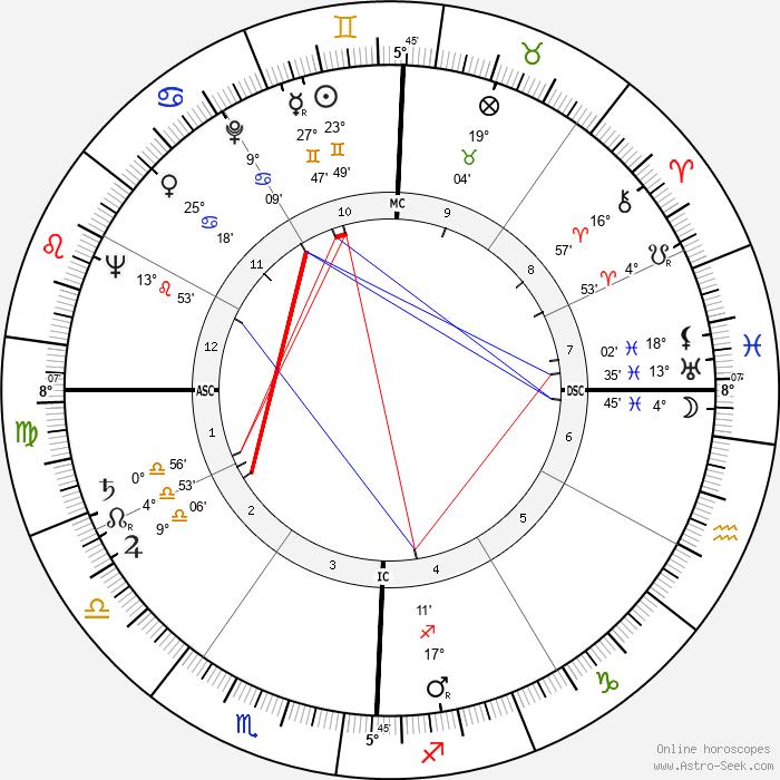 Morris K. Udall - Birth horoscope chart
