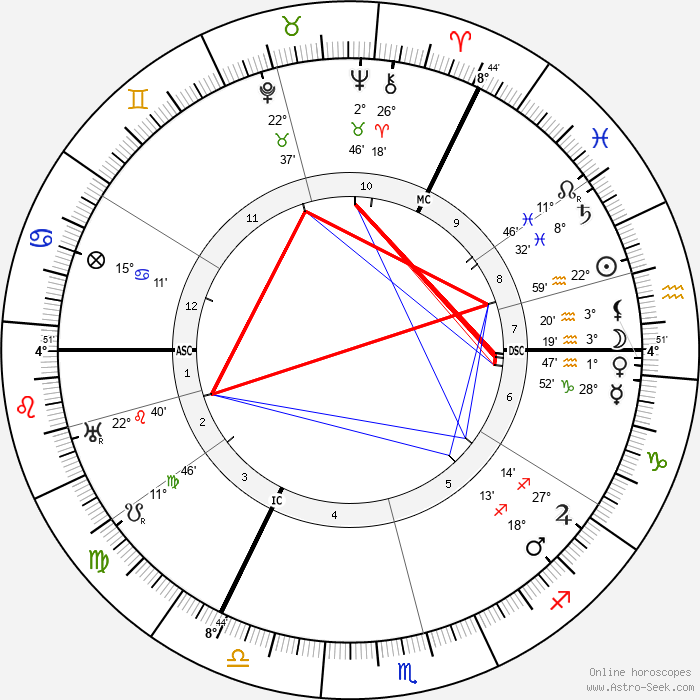 Moses Annenberg - Birth horoscope chart