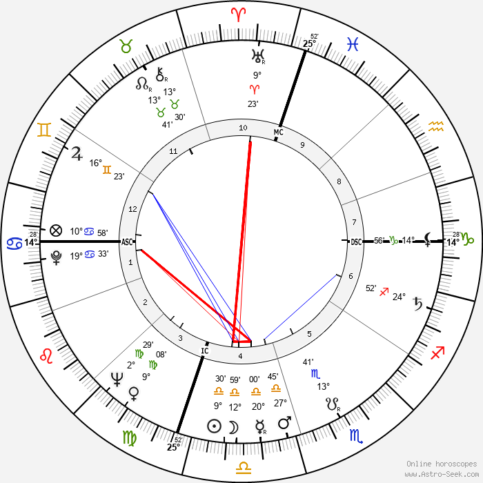 Moses Gunn - Birth horoscope chart