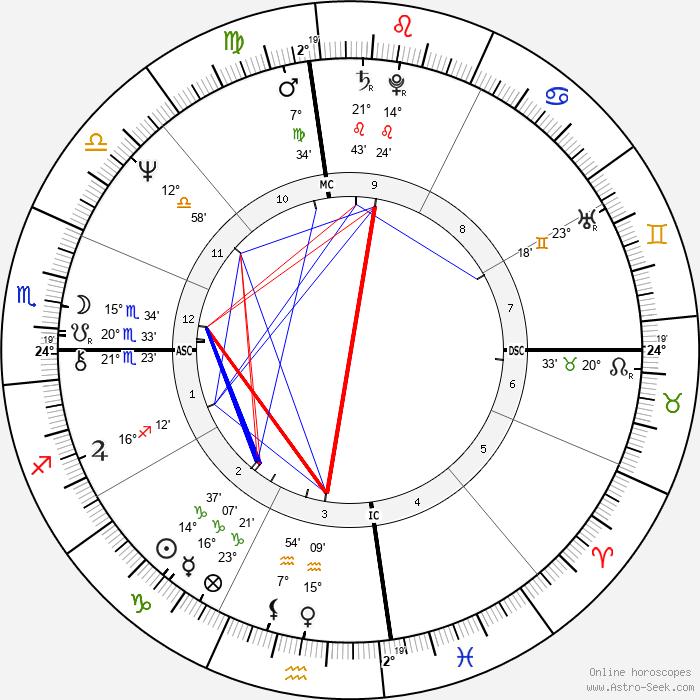 Moshe Kroy - Birth horoscope chart
