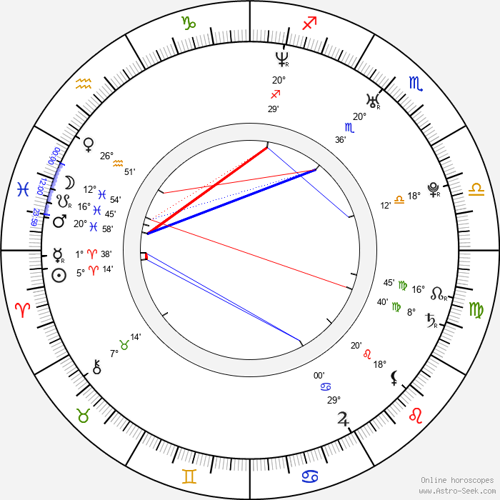 Mothusi Magano - Birth horoscope chart