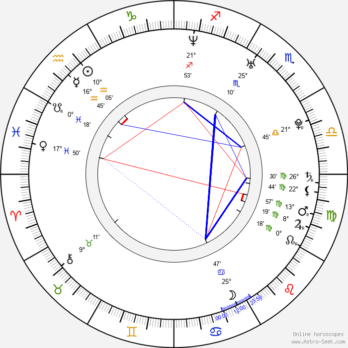 Mr. Pete - Birth horoscope chart