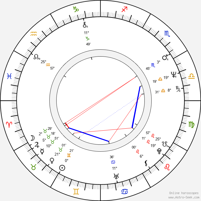 Mr. T - Birth horoscope chart