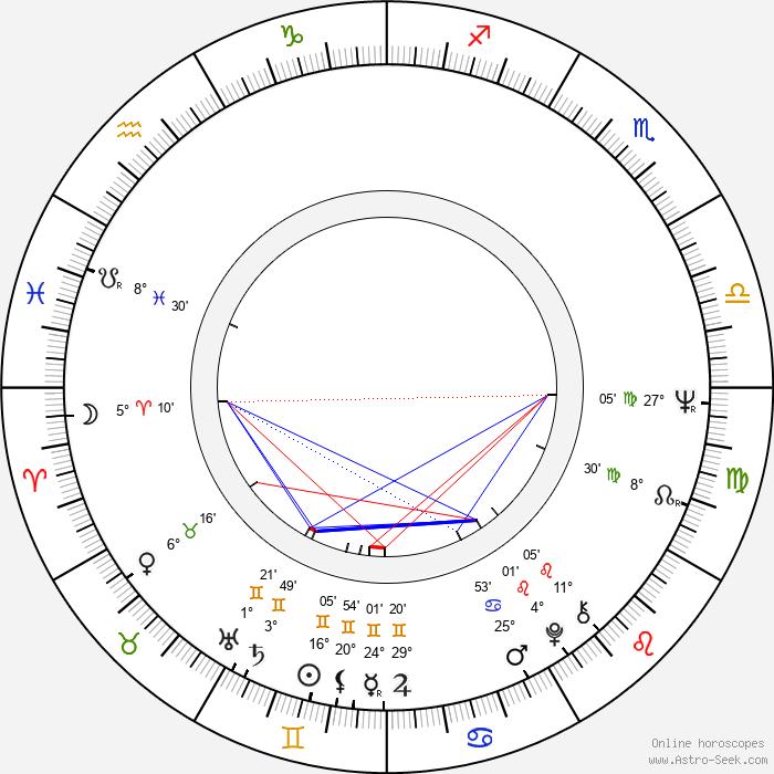 Muammar Gadaffi - Birth horoscope chart