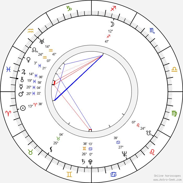 Muddy Waters - Birth horoscope chart