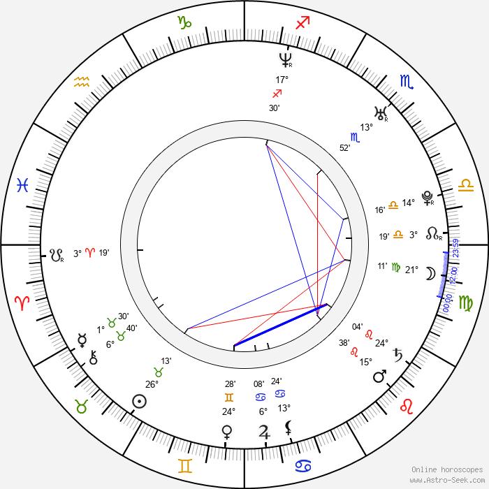 Mugambwa 'Mogge' Sseruwagi - Birth horoscope chart