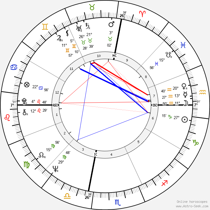 Muhammad Ali - Birth horoscope chart